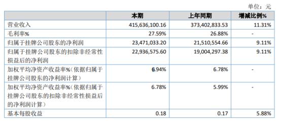 华原股份2020年净利2347.1万 同比增长9.11%