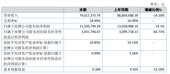 顺兴股份2020年净利下滑13.1% 客户需求减少