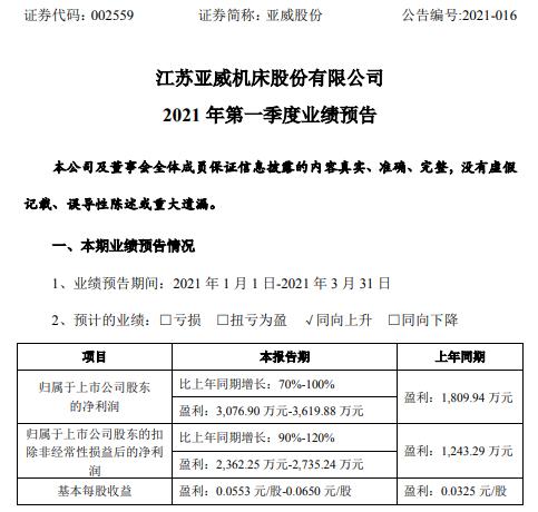 亚威股份2021年第一季度预计净利3076.9万-3619.88万 激光加工设备订单增长