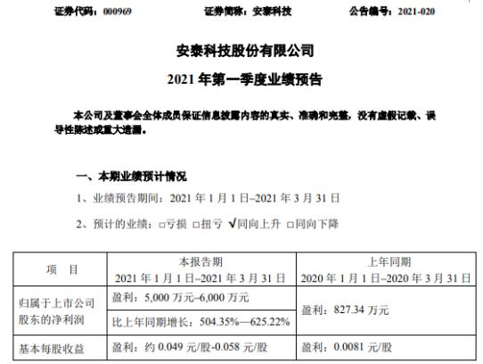 安泰科技2021年第一季度预计净利增长504.35%-625% 产品毛利率提升