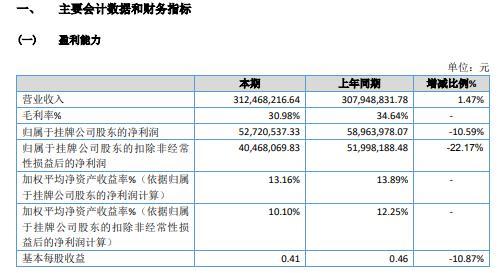 晨泰科技2020年净利5272.05万 同比减少10.59%