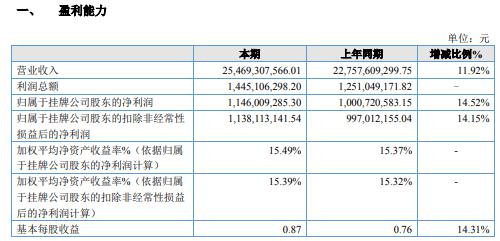 永安期货2020年净利增长14.52% 资产规模进一步增大