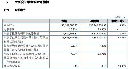 中科国通2020年净利减少13.24% 本期无新增设备销售项目