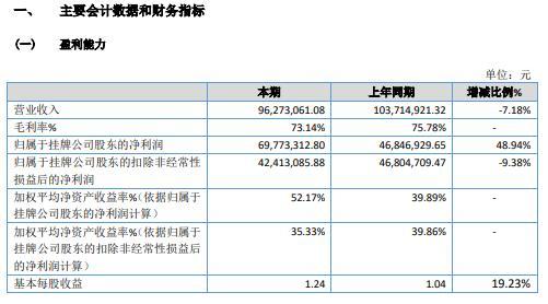 嘉农股份2020年净利增长48.94% 政府征迁致使损益增加