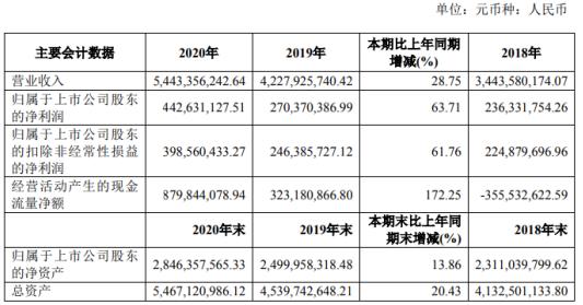 龙马环卫2020年净利增长63.71% 董事长张桂丰薪酬115.43万