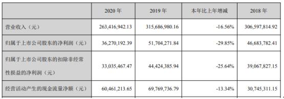 华信新材2020年净利下滑29.85% 董事长李振斌薪酬33.6万