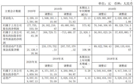 宁波韵升2020年净利增长575.82% 董事长竺晓东薪酬130万