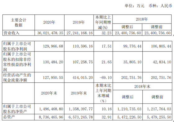 厦门象屿2020年净利增长17.51% 总经理邓启东薪酬242.57万