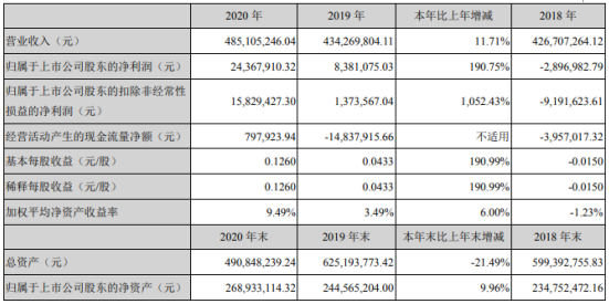 汇源通信2020年净利增长191% 董事长何波薪酬108.93万