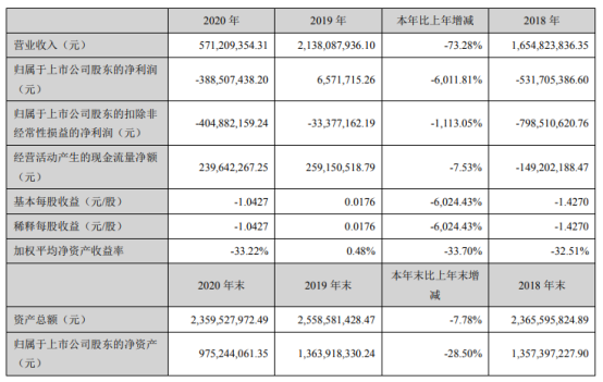 幸福蓝海2020年亏损3.89亿 总经理杨抒薪酬66.69万