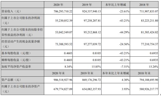 海辰药业2020年净利下滑43.21% 董事长曹于平薪酬41.08万