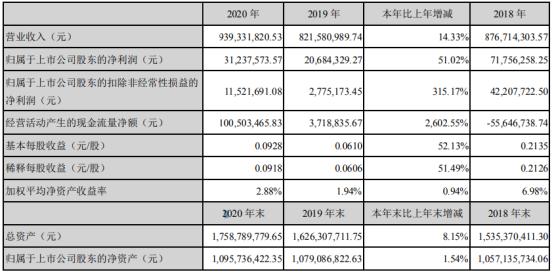 快意电梯2020年净利增长51.02% 董事长罗爱文薪酬82万