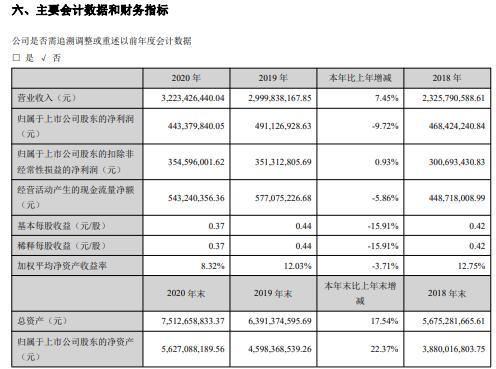 水晶光电2020年净利减少9.72% 董事长林敏薪酬147.58万