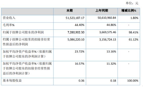 华工创新2020年净利增长98.41% 销售费用支出减少