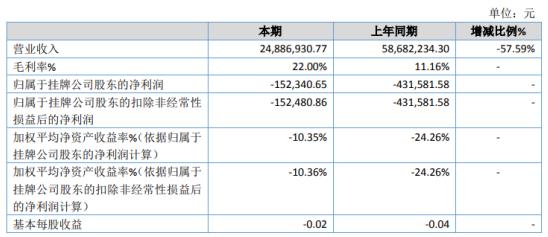 柒号传媒2020年亏损15.23万 项目活动期内各项费用减少