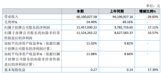 科特环保2020年净利增长17.11% 投资收益增加
