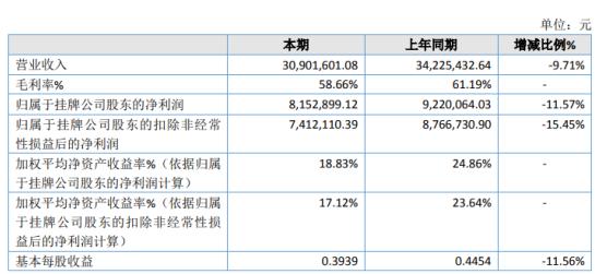 翔宇科技2020年净利下滑11.57% 客户群中存在停工或延期开工