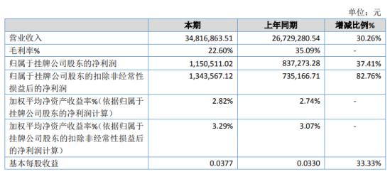 尚柳生态2020年净利增长37.41% 研发费用较去年减少