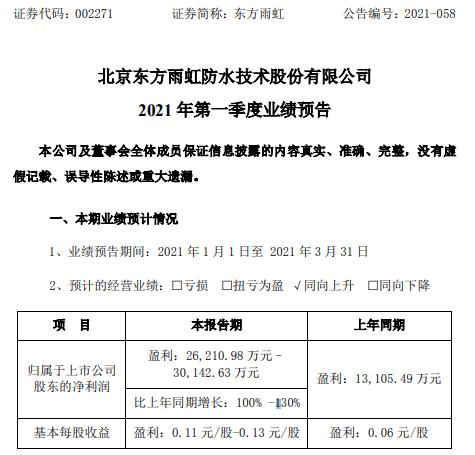 东方宇宏预计2021年第一季度净利润增长100%-130% 产品销售增长迅速