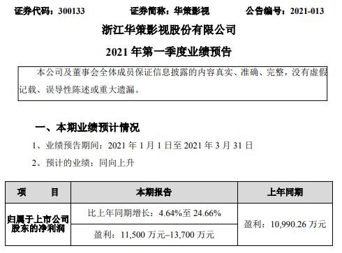 华策影视2021年第一季度预计净利1.15亿-1.37亿 比上年同期增长4.64%-24.66%