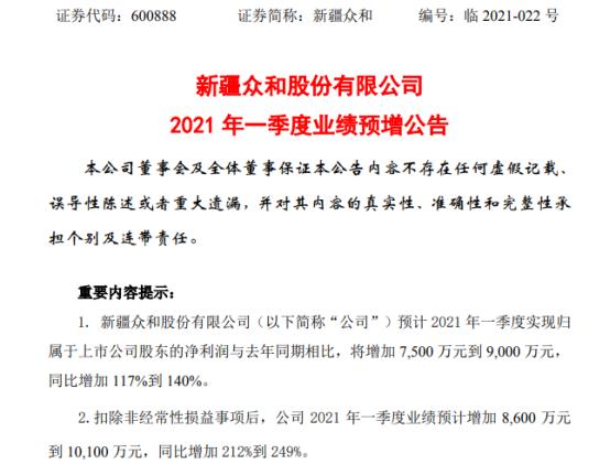 新疆众和2021年第一季度预计净利增加117%-140% 铝制品销售价格提升
