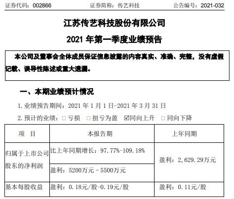 传艺科技2021年第一季度预计净利增长97.77%-109% 下游订单需求增长