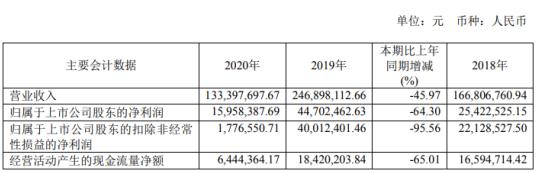 瑞晟智能2020年净利下滑64.3% 总经理袁峰薪酬31.78万