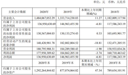 舒华体育2020年净利下滑6.81% 董事长张维建薪酬143.56万