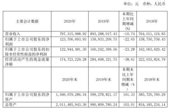 洪通燃气2020年净利下滑22.65% 董事长刘洪兵薪酬101.54万