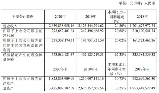 金牌厨柜2020年净利增长20.68% 董事长温建怀薪酬63.11万