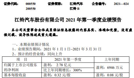 江铃汽车2021年第一季度预计净利增长300% 销量增长