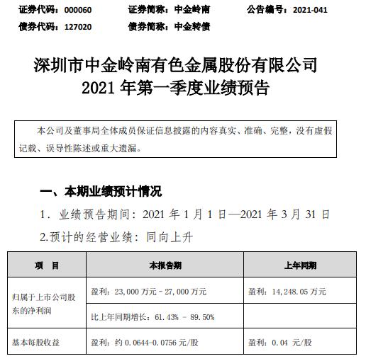 中金岭南2021年第一季度展望净利添长61.43%-89.5% 铅锌金属价格上涨