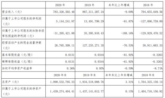 德力股份2020年净利下滑61.87%  董事长施卫东薪酬54.13万