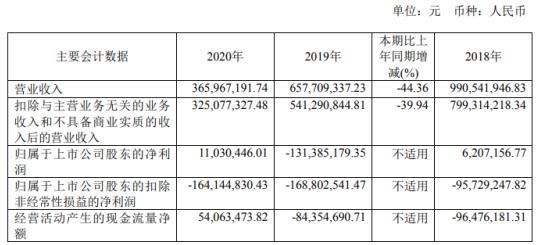 南京化纤2020年净利实现扭亏 董事长丁明国薪酬48.48万