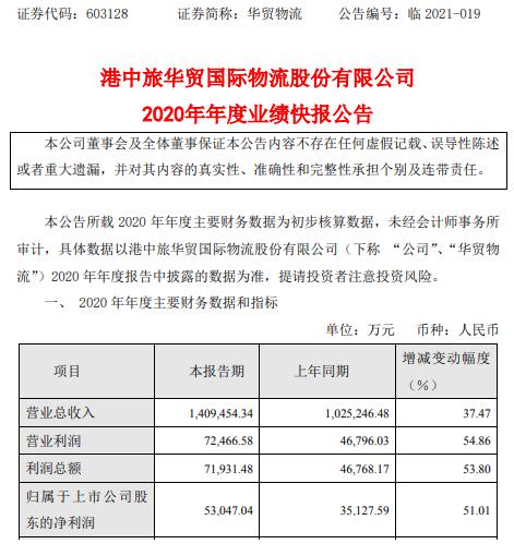 华贸物流2020年度净利增长51.01% 第三方国际综合物流业务逆市增长
