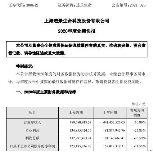 透景生命2020年度净利下滑21.55% 新冠相关耗材及设备毛利率相对较低