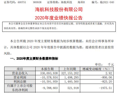 海航科技2020年度亏损97.89亿 较上年同期由盈转亏
