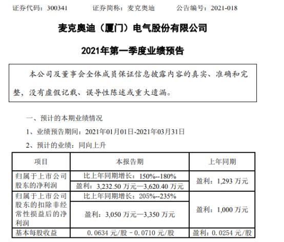 麦克奥迪2021年第一季度预计净利增长150%-180% 三大业务板块收入增长