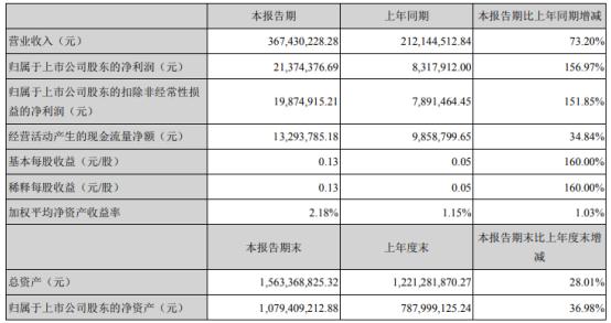 纳尔股份2021年第一季度净利增长156.97% 业务量增加