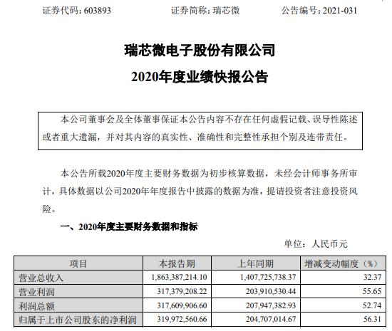 瑞芯微2020年度净利增长56.31% 远程办公等国内外市场大幅增长