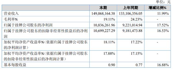 超固股份2020年净利1083.63万同比增加17.52% 销售业绩上升