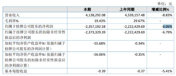 夜郎厨坊2020年亏损235.71万亏损增加 销售减少