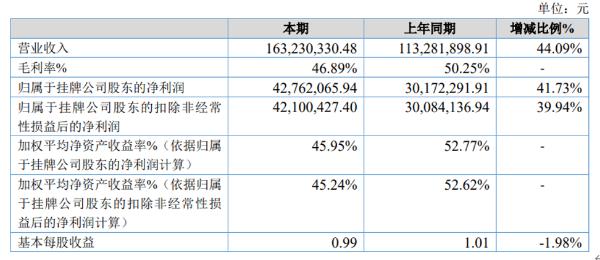 博芳环保2020年净利4276.2万同比增长41.73% 业绩增长