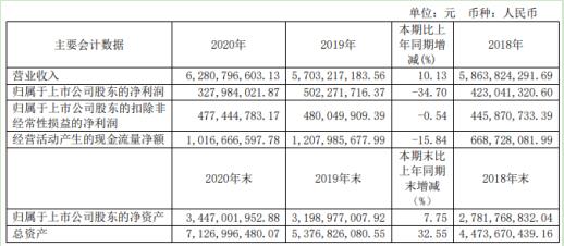 莱克电气2020年净利3.28亿同比减少34.70% 董事长倪祖根薪酬80万