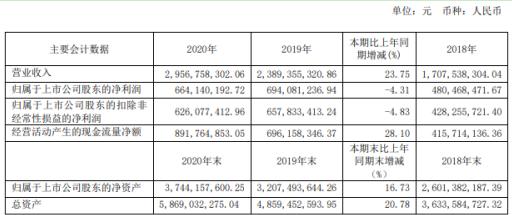 浙江鼎力2020年净利6.64亿同比减少4.31% 董事长许树根薪酬92万
