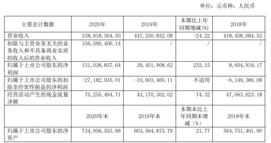 美尔雅2020年净利增长232.15% 董事长陈京南薪酬180万