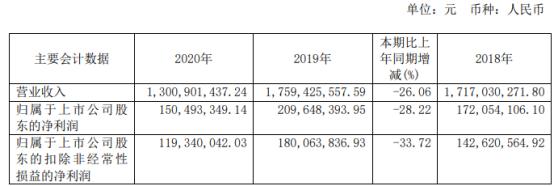 古越龙山2020年净利下滑28.22% 董事长孙爱保薪酬15.6万元