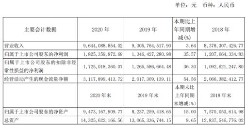 旗滨集团2020年净利18.3亿同比增长36% 董事长姚培武薪酬340万