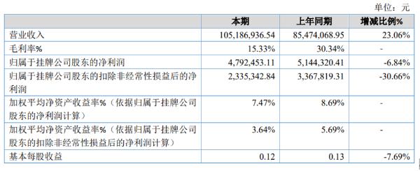 精华新材2020年净利479.25万同比减少6.84% 销量增加