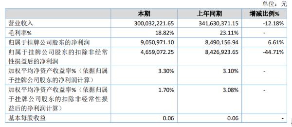 东华美钻2020年净利905.1万同比增长6.61% 执行新收入准则